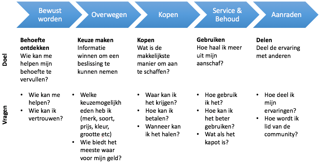 Doel en vragen in de customer journey