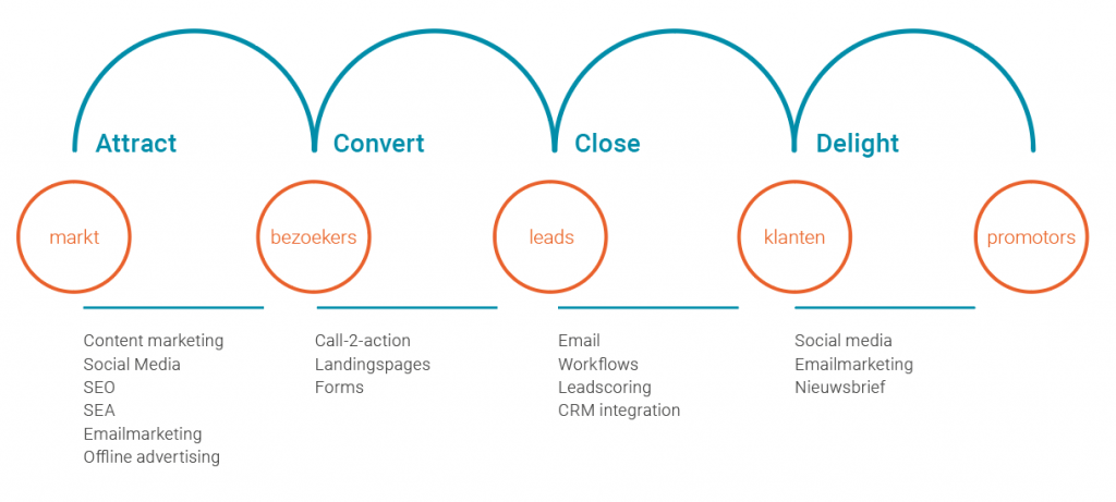4 fasen van inbound marketing