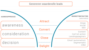 genereren van waardevolle leads, leadgeneratie met inbound marketing