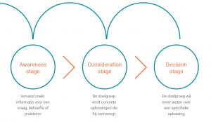 fasen inbound marketing awareness consideration en decision b2b