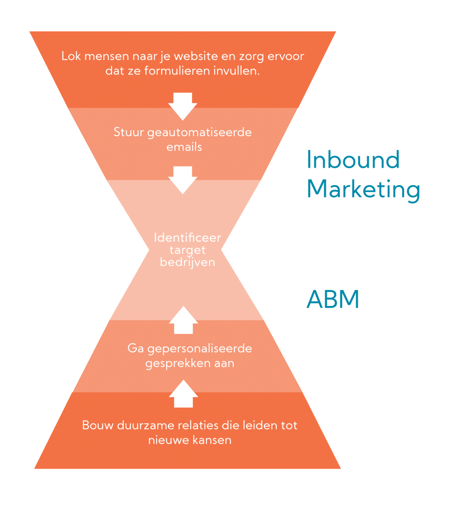 Account Based Marketing Funnel